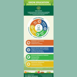 Infographic – Grow Education: Planting Knowledge, Cultivating Community